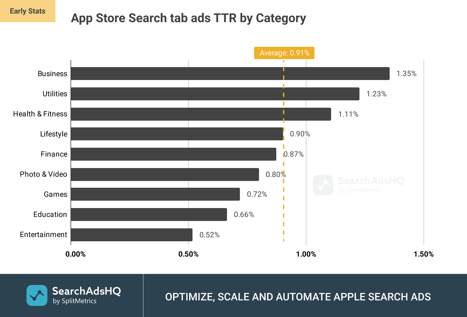 App Store Search tab ads: Average TTR (Tap-Through Rate) by Category