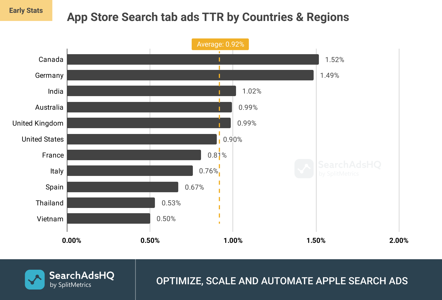 App Store Search tab ads: Average TTR (Tap-Through Rate) by Countries and Regions